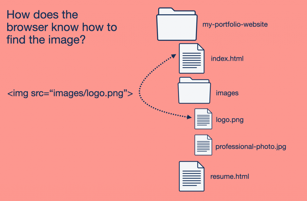 How does the browser know where the image is? It uses the src reference in the <img> tag.