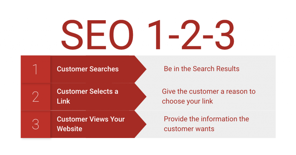 There are three parts to SEO--being in the search results, being the links a customer chooses from the results, and providing the right information on your web page.
